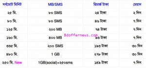 airtel minute offer 2020,এয়ারটেল মিনিট অফার ২০২০,
